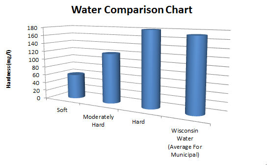 Wisconsin Water Hardness Comparison